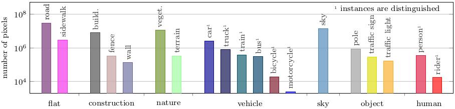 Semantic Foggy Scene Understanding with Synthetic Data