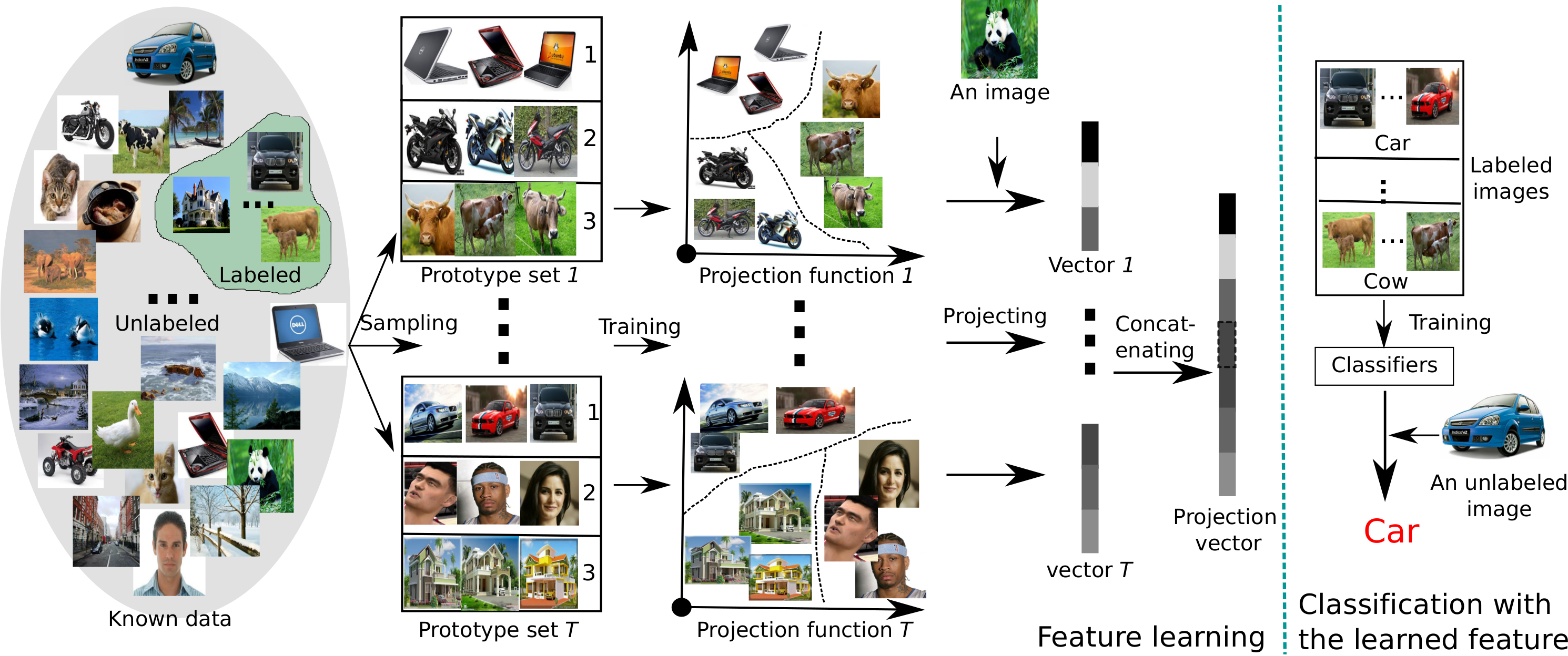 Ensemble Projection with CNN Features for Semi-supervised