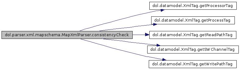 DOL: dol parser xml mapschema MapXmlParser Class Reference