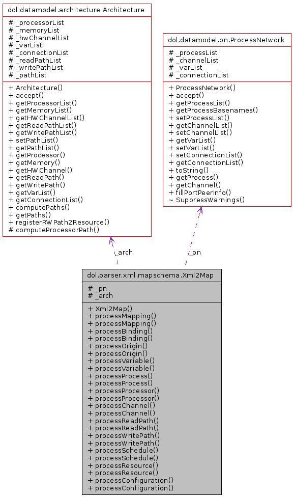 DOL: dol parser xml mapschema Xml2Map Class Reference