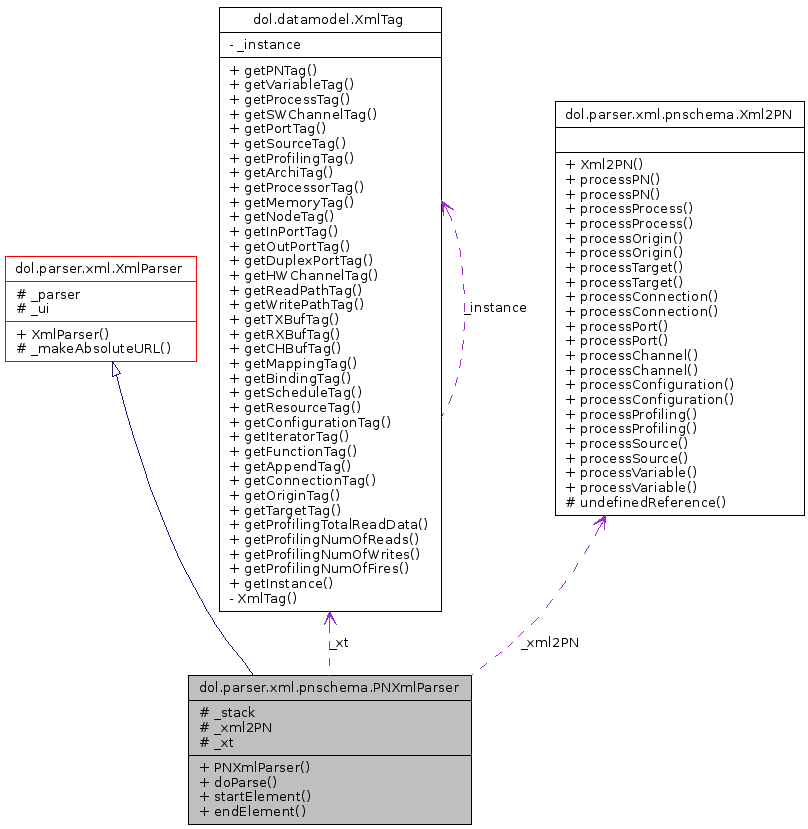 DOL: dol parser xml pnschema PNXmlParser Class Reference